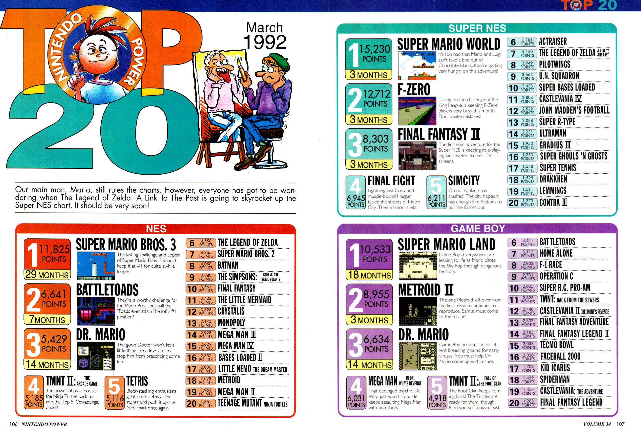 The Top 20 for Nintendo Power Issue #34
